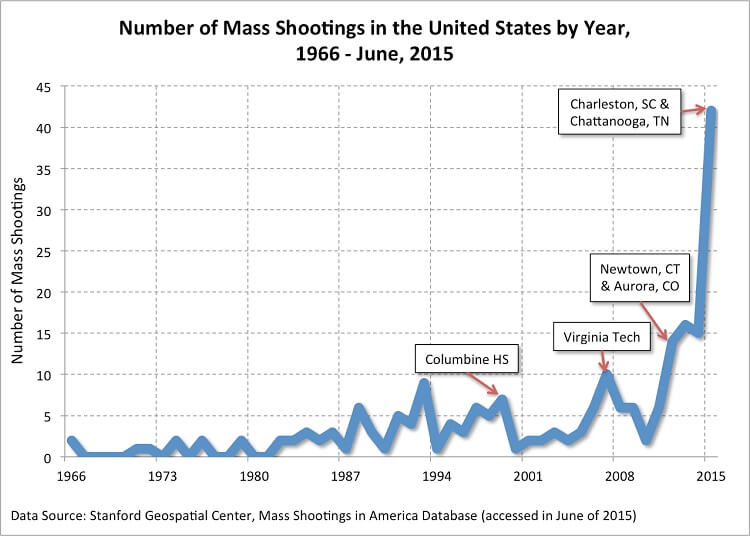A graph showing the number of mass shootings in the US from 1966 to June 2015 where four or more people have been killed.